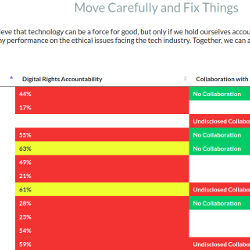 Screenshot of Tech Ethics Scorecard website